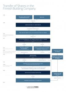 LakeheadFinns_Chart_FIN